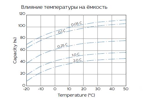 HRL 12-160W (45 Ач)