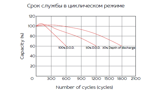 HRL 12-380W (100 Ач)