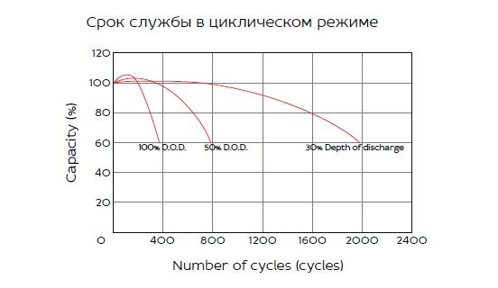 HRL 12-500W (120 Ач)