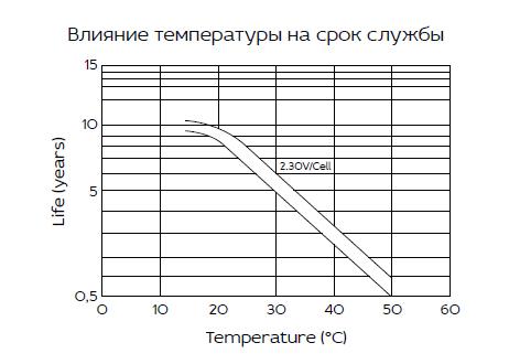 HRL 12-710W (200 Ач)